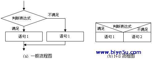 程序结构:选择结构流程图